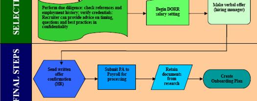 Recruitment Process Map